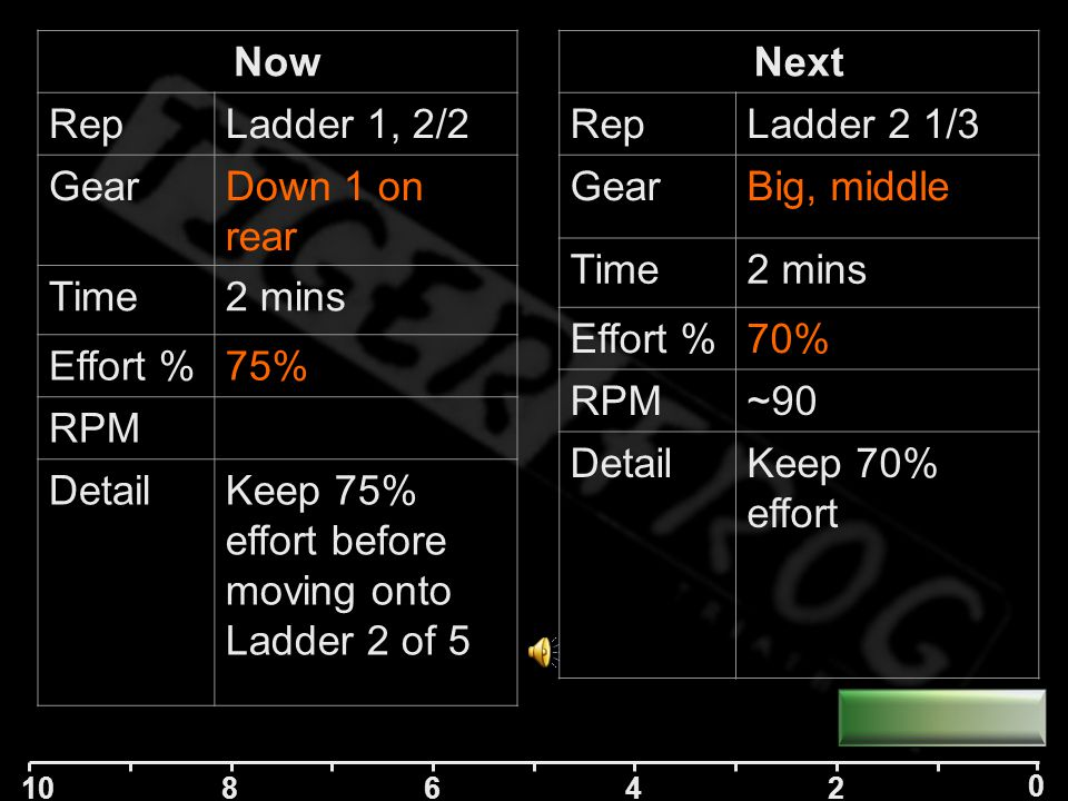 10 84 2 0 6 Now RepLadder 1, 1/2 GearBig middle Time2 mins Effort %70% RPM DetailKeep a steady 70% effort Next RepLadder 1, 2/2 GearDown 1 on rear Time2 mins Effort %75% RPM DetailKeep 75% effort before moving onto Ladder 2 of 7