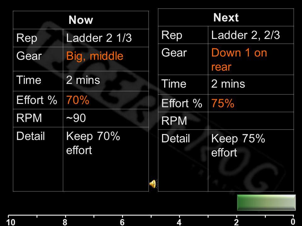 10 84 2 0 6 Next RepLadder 2 1/3 GearBig, middle Time2 mins Effort %70% RPM~90 DetailKeep 70% effort Now RepLadder 1, 2/2 GearDown 1 on rear Time2 mins Effort %75% RPM DetailKeep 75% effort before moving onto Ladder 2 of 5