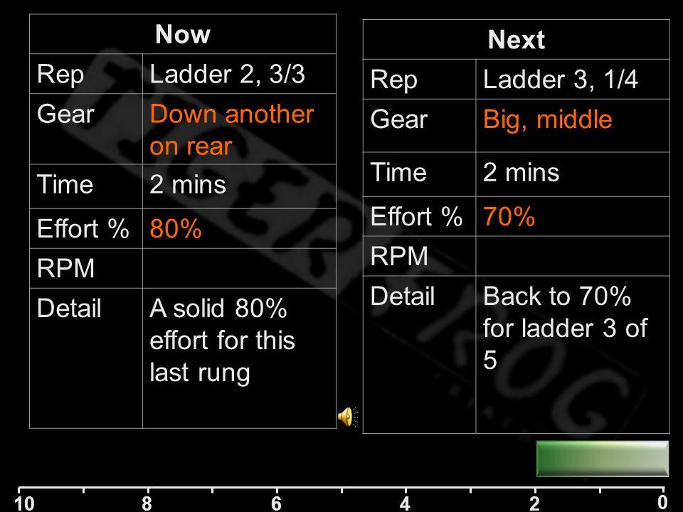 10 84 2 0 6 Next RepLadder 2, 3/3 GearDown another on rear Time2 mins Effort %80% RPM DetailA solid 80% effort for this last rung Now RepLadder 2, 2/3 GearDown 1 on rear Time2 mins Effort %75% RPM DetailKeep 75% effort