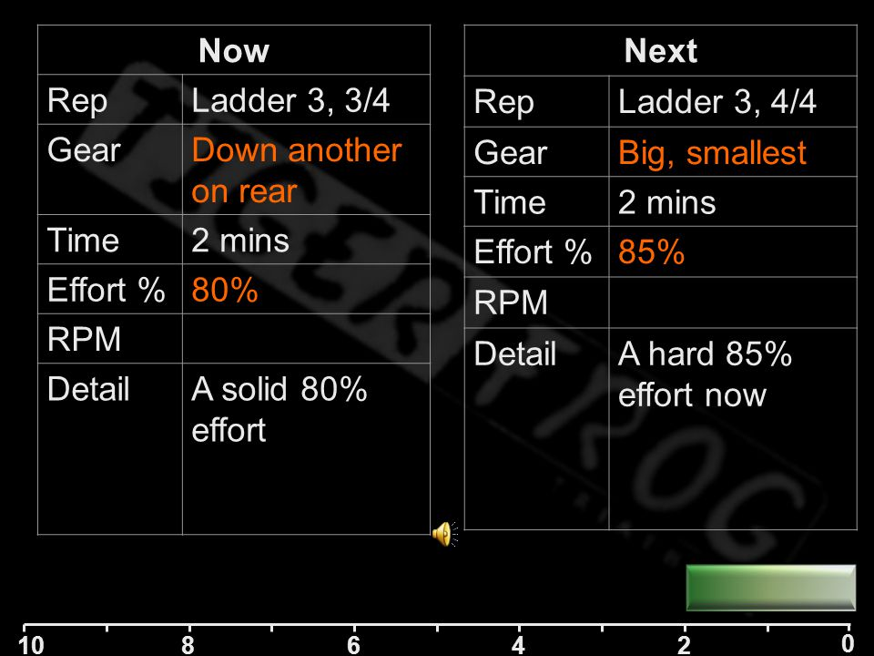 10 84 2 0 6 Next RepLadder 3, 4/4 GearBig, smallest Time2 mins Effort %85% RPM DetailA hard 85% effort now Now RepLadder 3, 3/4 GearDown another on rear Time2 mins Effort %80% RPM DetailA solid 80% effort