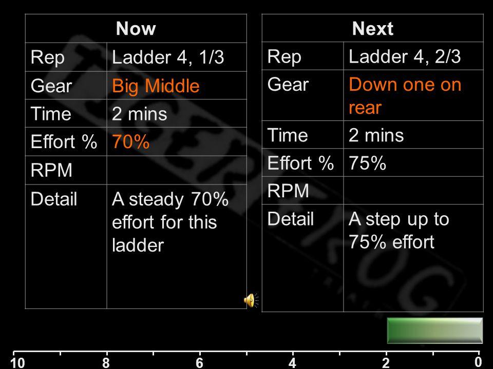 10 84 2 0 6 Next RepLadder 4, 1/3 GearBig Middle Time2 mins Effort %70% RPM DetailA steady 70% effort for this ladder Now RepLadder 3, 4/4 GearBig, smallest Time2 mins Effort %85% RPM DetailA hard 85% effort now
