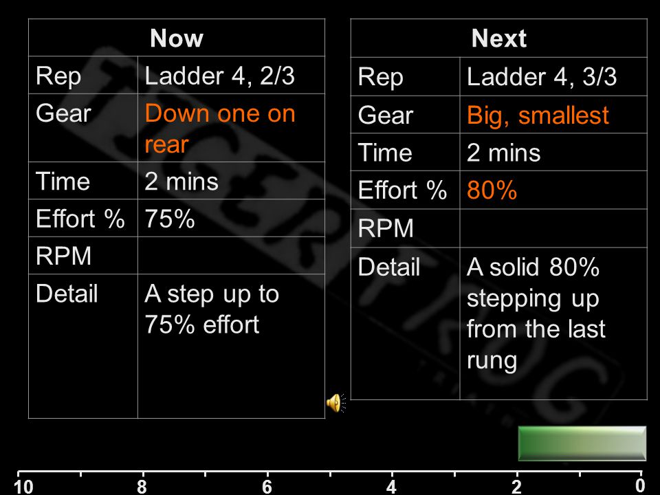 10 84 2 0 6 Next RepLadder 4, 3/3 GearBig, smallest Time2 mins Effort %80% RPM DetailA solid 80% stepping up from the last rung Now RepLadder 4, 2/3 GearDown one on rear Time2 mins Effort %75% RPM DetailA step up to 75% effort