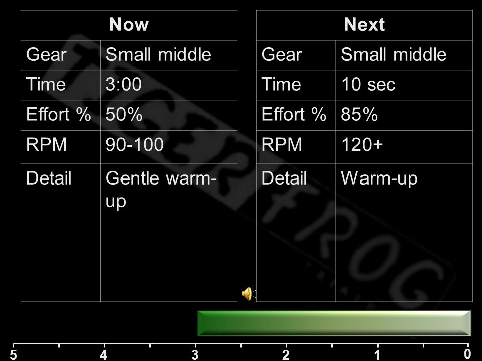 5 42 1 0 3 Next GearSmall middle Time3:00 Effort %50% RPM90-100 DetailGentle warm- up Now Start in 30 secs Next Warm Up: 3 mins very easy 6 x 10 fast spins with 10 sec rest Gears: - Big or middle refers to front cog - Middle/biggest/smallest refers to rear cassette