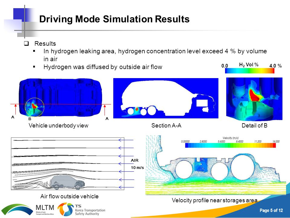 Page 5 of 12  Results  In hydrogen leaking area, hydrogen concentration level exceed 4 % by volume in air  Hydrogen was diffused by outside air flow 0.04.0 % H 2 Vol % AIR 10 m/s A A B Driving Mode Simulation Results Vehicle underbody viewSection A-ADetail of B Velocity profile near storages area Air flow outside vehicle