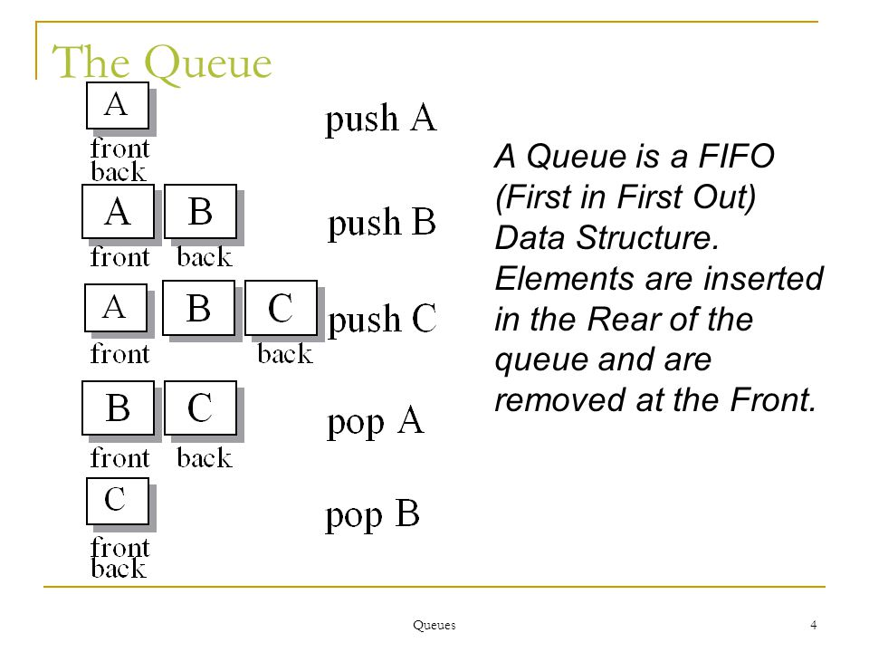 Queues 15 Implementing Queue: adapter of std::list This is a simple adapter class, with following mappings:  Queue push maps to push_back  Queue front maps front  Queue pop maps to pop_front ...