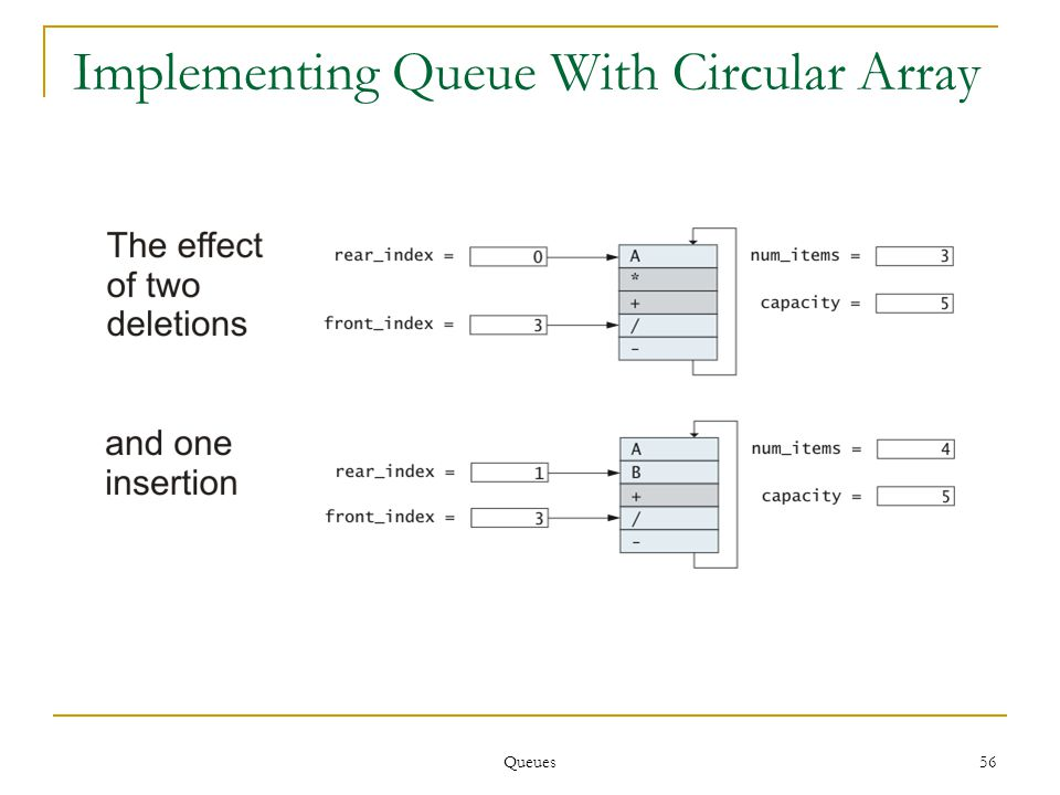 Queues 56 Implementing Queue With Circular Array