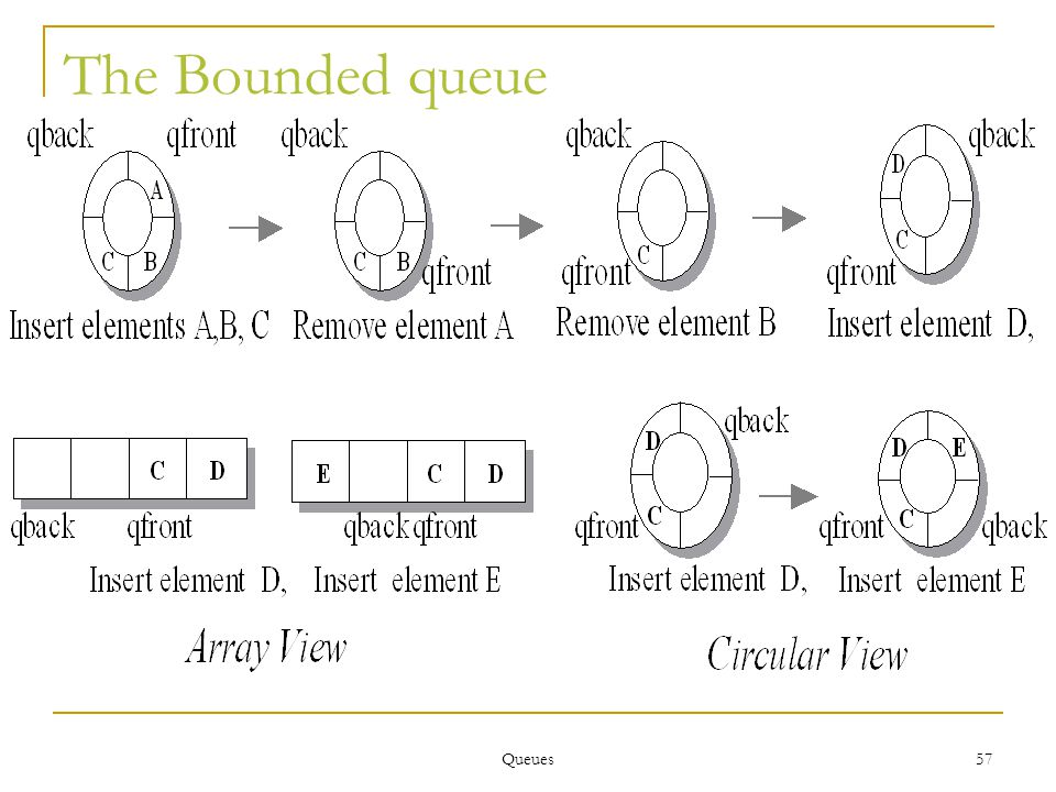 Queues 57 The Bounded queue