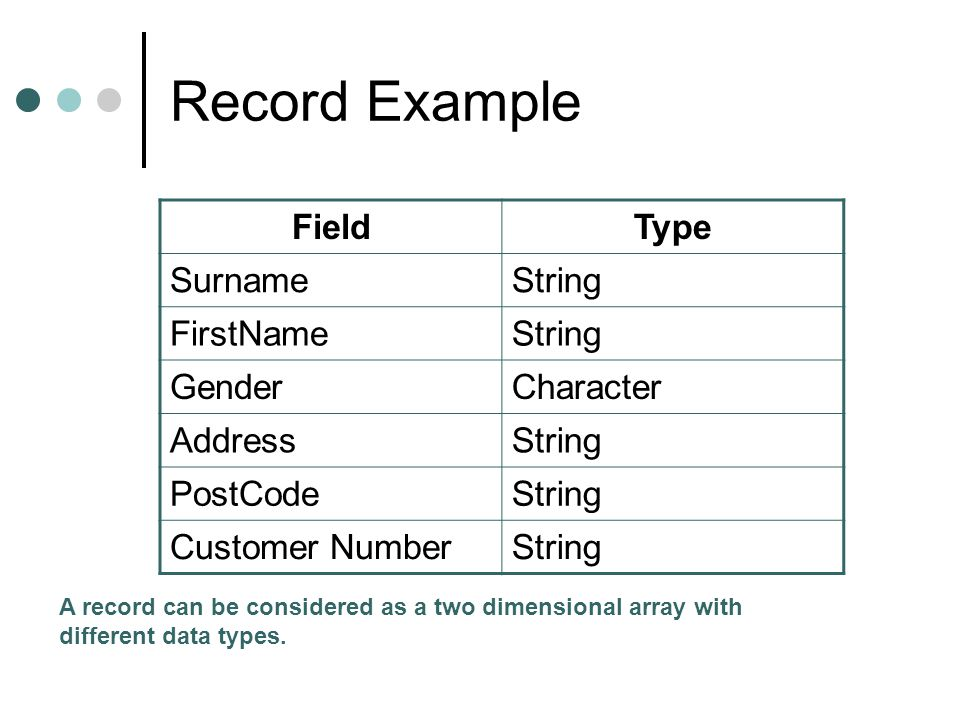 Record Example FieldType SurnameString FirstNameString GenderCharacter AddressString PostCodeString Customer NumberString A record can be considered as a two dimensional array with different data types.