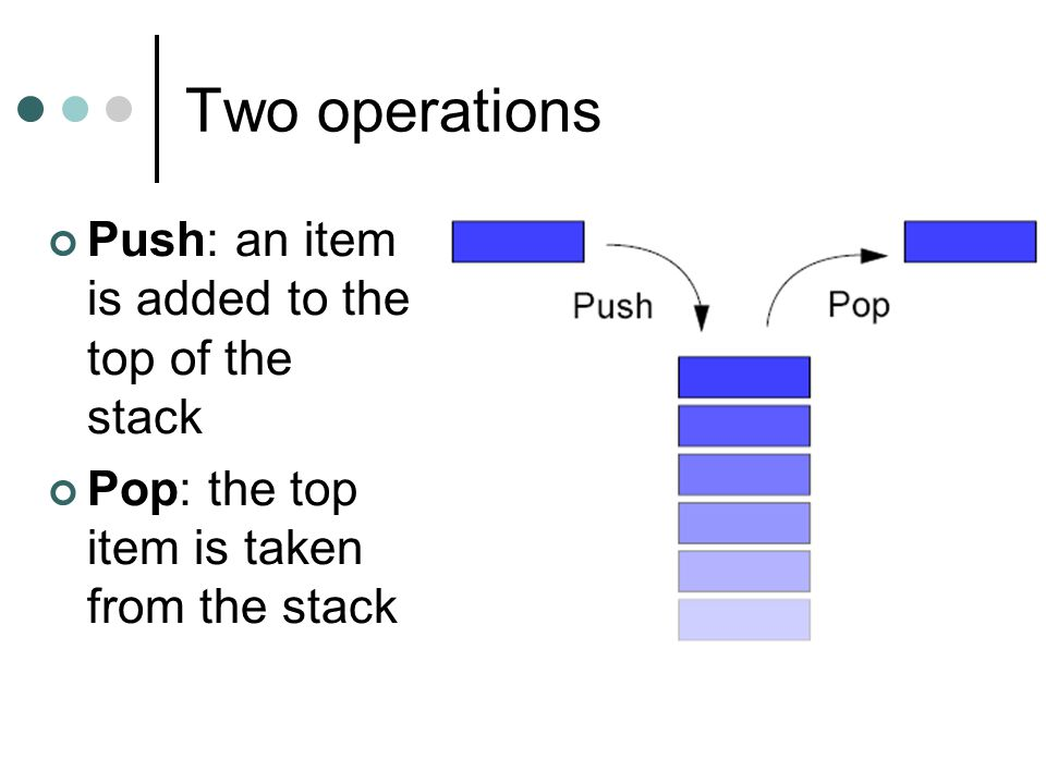 Two operations Push: an item is added to the top of the stack Pop: the top item is taken from the stack