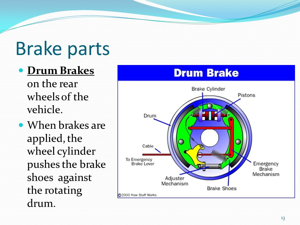 Drum Brakes on the rear wheels of the vehicle.