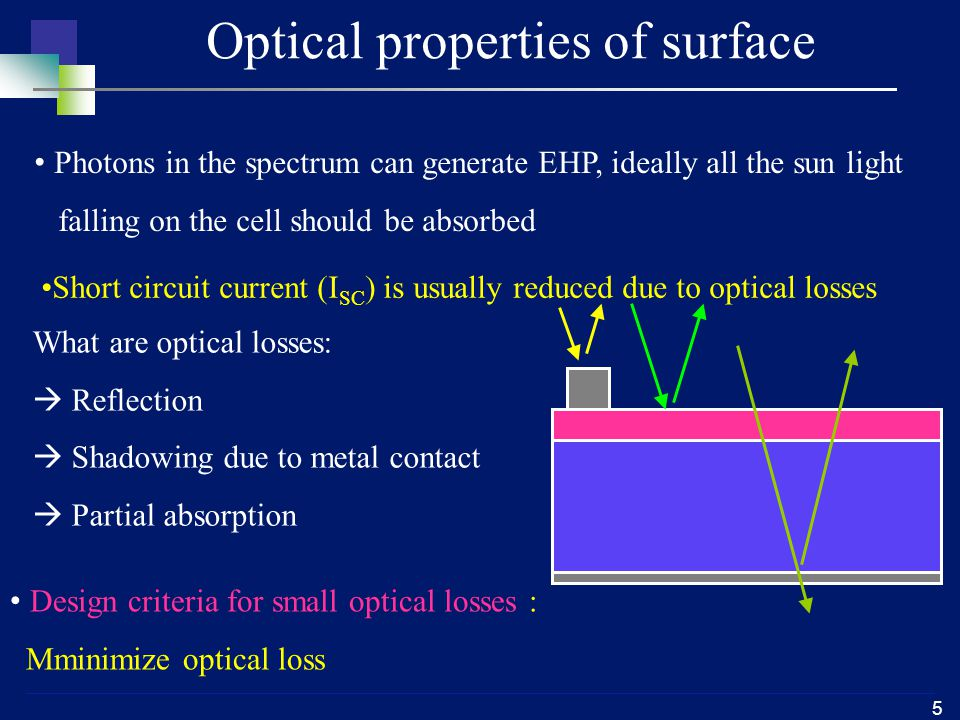 5 Optical properties of surface What are optical losses:  Reflection  Shadowing due to metal contact  Partial absorption Photons in the spectrum can generate EHP, ideally all the sun light falling on the cell should be absorbed Short circuit current (I SC ) is usually reduced due to optical losses Design criteria for small optical losses : Mminimize optical loss