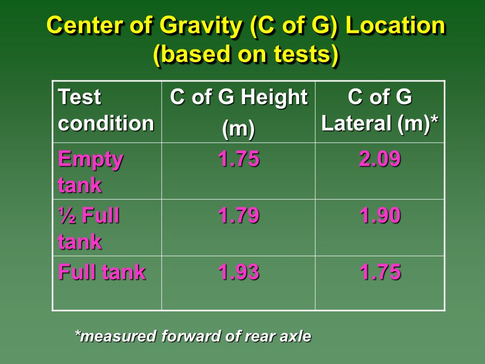 Center of Gravity (C of G) Location (based on tests) Test condition C of G Height (m) C of G Lateral (m)* Empty tank 1.752.09 ½ Full tank 1.791.90 Full tank 1.931.75 *measured forward of rear axle