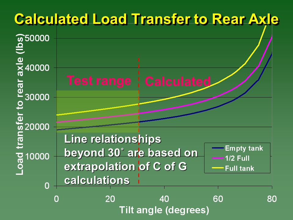 Calculated Load Transfer to Rear Axle Test range Calculated Line relationships beyond 30˚ are based on extrapolation of C of G calculations