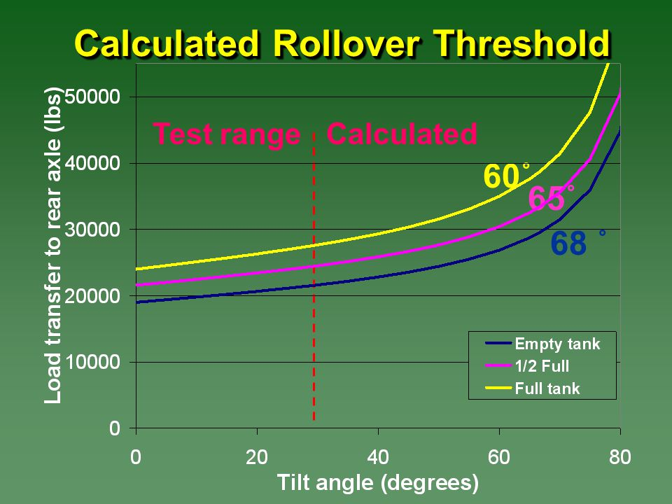 Calculated Rollover Threshold Test rangeCalculated 68 ˚ 65˚ 60˚