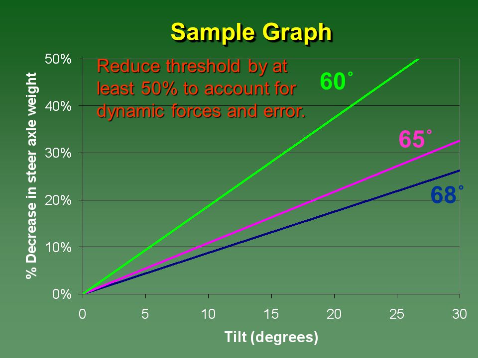 Sample Graph 60˚ 65˚ 68˚ Reduce threshold by at least 50% to account for dynamic forces and error.