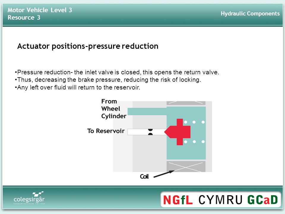 Actuator positions-pressure reduction Pressure reduction- the inlet valve is closed, this opens the return valve.