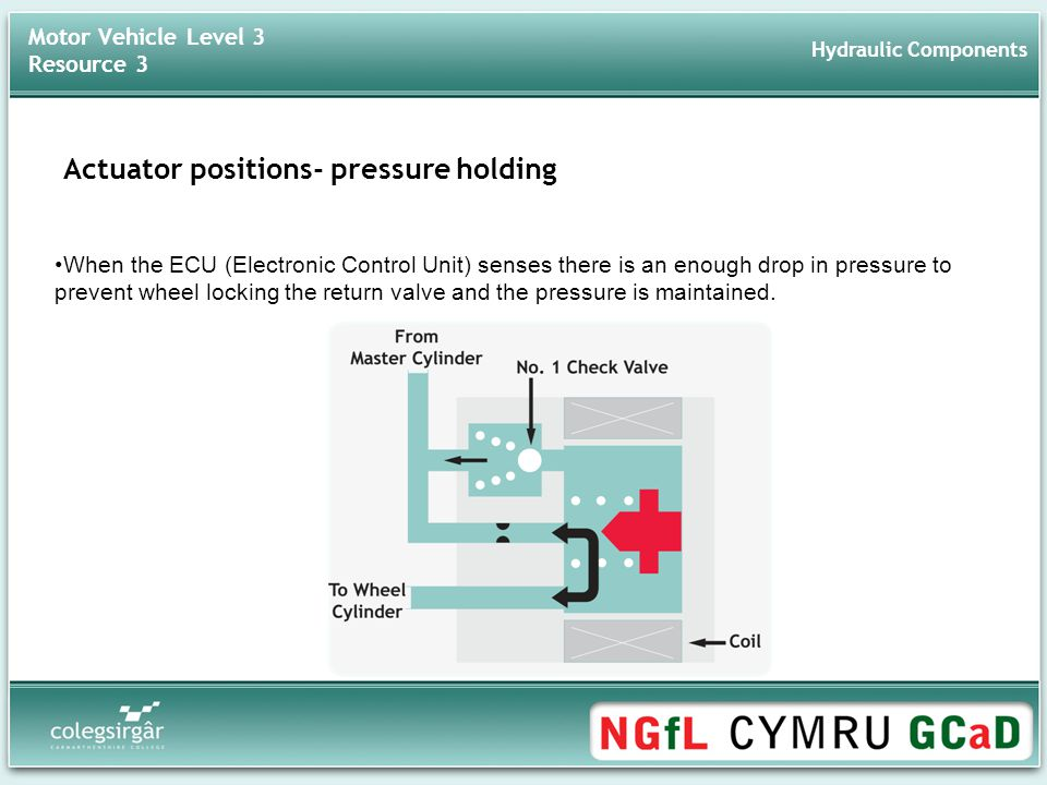 Actuator positions- pressure holding When the ECU (Electronic Control Unit) senses there is an enough drop in pressure to prevent wheel locking the return valve and the pressure is maintained.