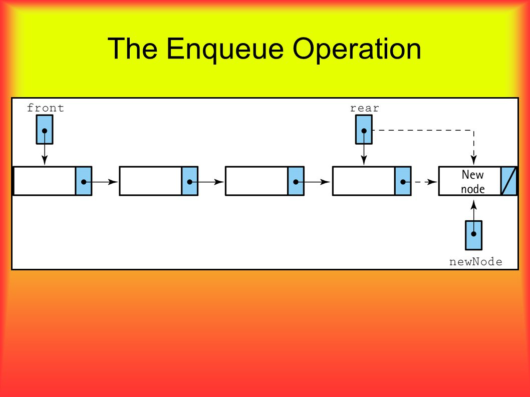 The Enqueue Operation