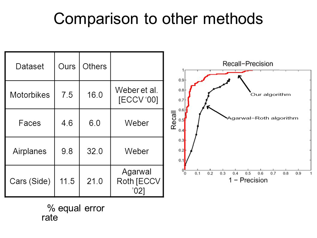 Comparison to other methods DatasetOursOthers Motorbikes7.516.0 Weber et al.
