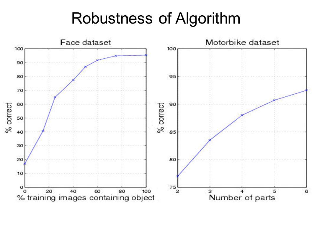 Robustness of Algorithm