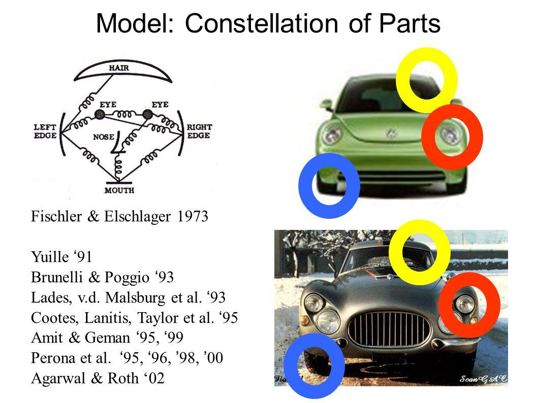 Model: Constellation of Parts f Fischler & Elschlager 1973  Yuille ' 91  Brunelli & Poggio ' 93  Lades, v.d.