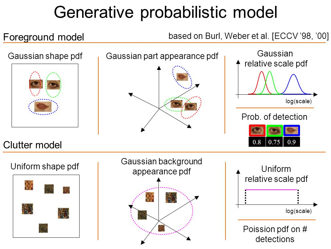 Foreground model Gaussian shape pdf Poission pdf on # detections Uniform shape pdf Gaussian part appearance pdf Generative probabilistic model Clutter model Gaussian background appearance pdf Gaussian relative scale pdf log(scale) Prob.