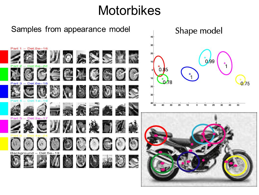 Motorbikes Samples from appearance model