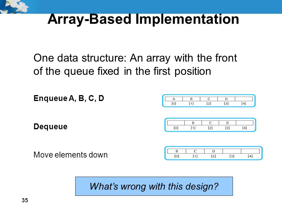 35 Array-Based Implementation One data structure: An array with the front of the queue fixed in the first position Enqueue A, B, C, D Dequeue Move elements down What's wrong with this design
