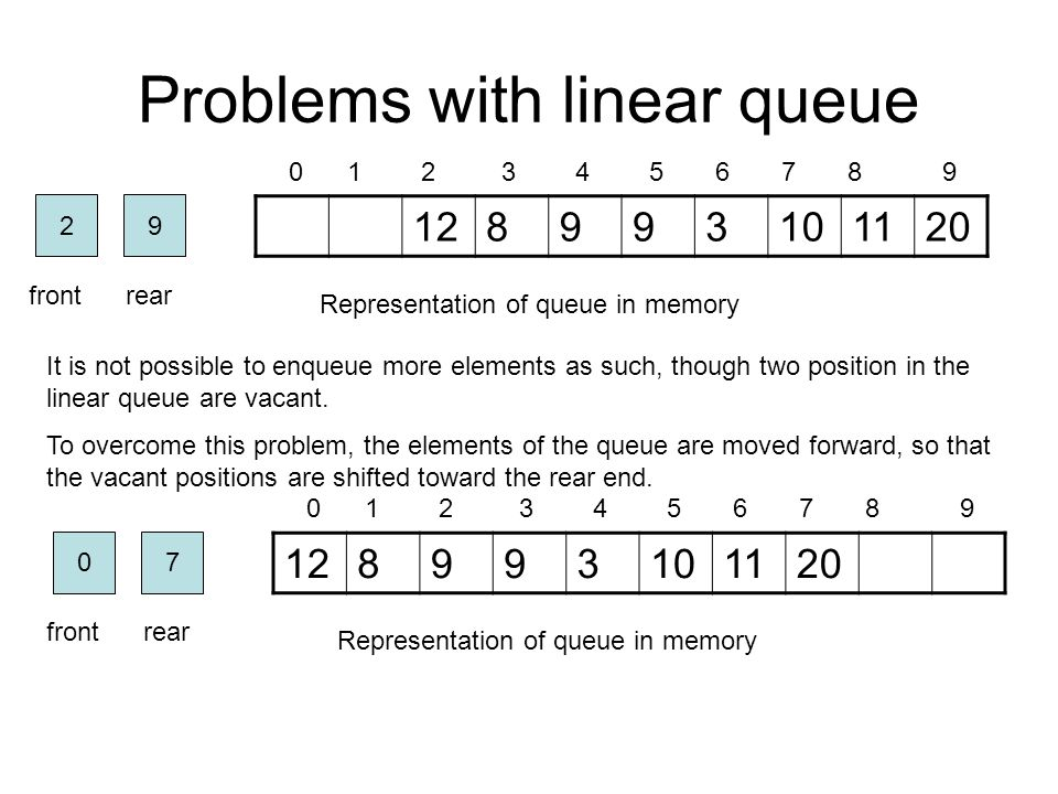 Problems with linear queue 128993101120 0 1 2 3 4 5 6 7 8 9 Representation of queue in memory 92 frontrear It is not possible to enqueue more elements as such, though two position in the linear queue are vacant.