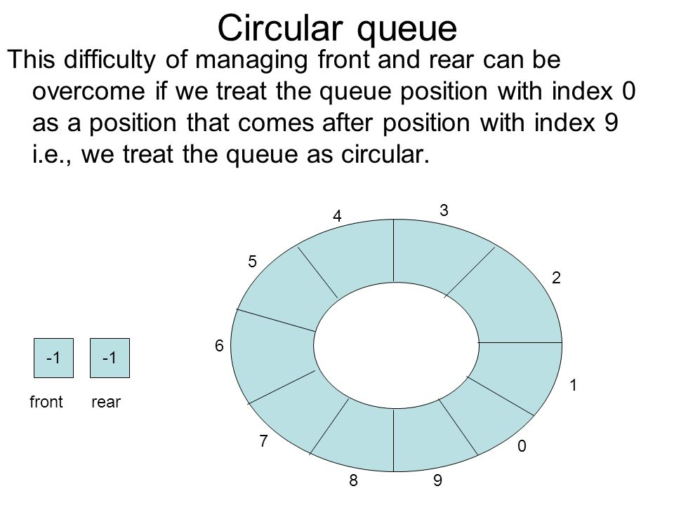 Circular queue This difficulty of managing front and rear can be overcome if we treat the queue position with index 0 as a position that comes after position with index 9 i.e., we treat the queue as circular.