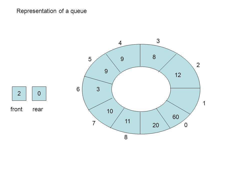 1 2 3 4 5 6 7 8 0 02 frontrear 8 12 9 Representation of a queue 9 3 10 11 20 60
