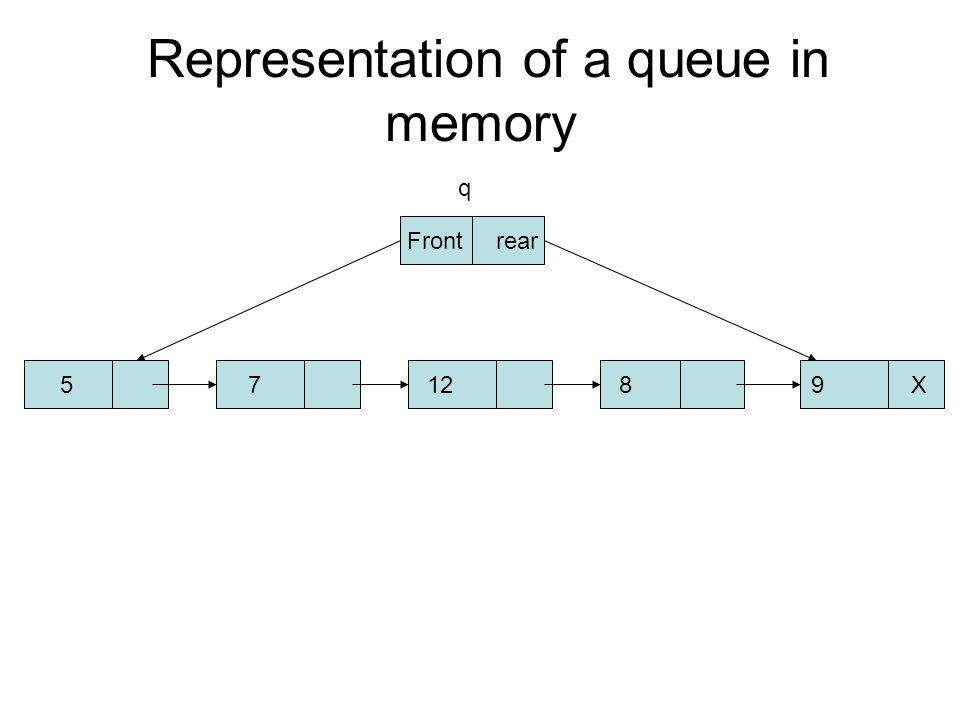 Representation of a queue in memory 57128 9 X Front rear q