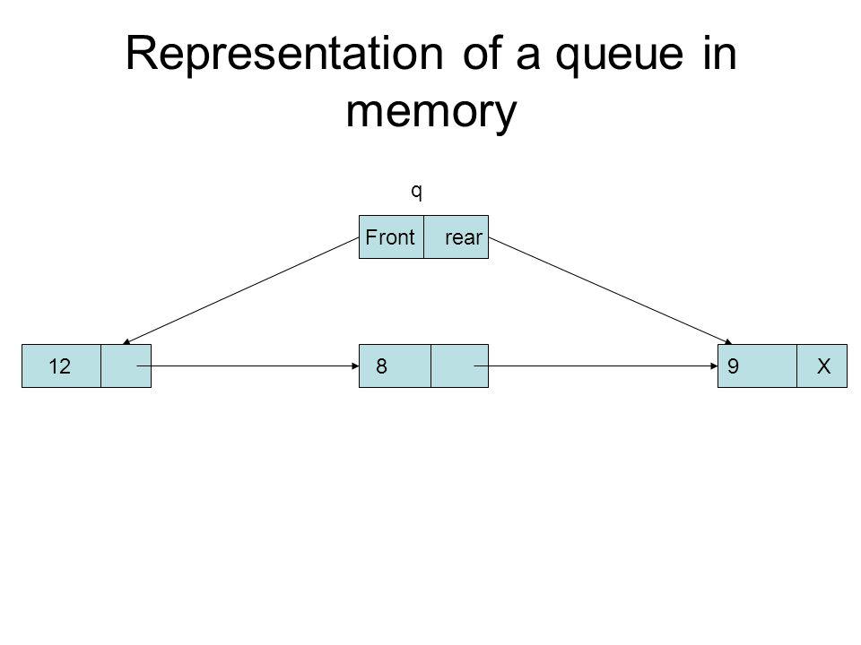 Representation of a queue in memory 128 9 X Front rear q