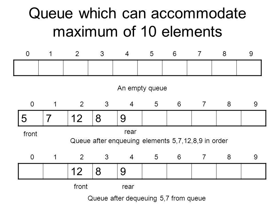 Queue which can accommodate maximum of 10 elements 0 1 2 3 4 5 6 7 8 9 An empty queue 571289 0 1 2 3 4 5 6 7 8 9 Queue after enqueuing elements 5,7,12,8,9 in order 1289 0 1 2 3 4 5 6 7 8 9 Queue after dequeuing 5,7 from queue front rear frontrear