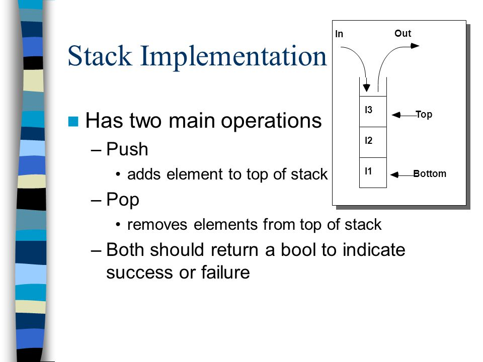 Stack Implementation Has two main operations –Push adds element to top of stack –Pop removes elements from top of stack –Both should return a bool to indicate success or failure Top Bottom I1 I2 I3 Out In