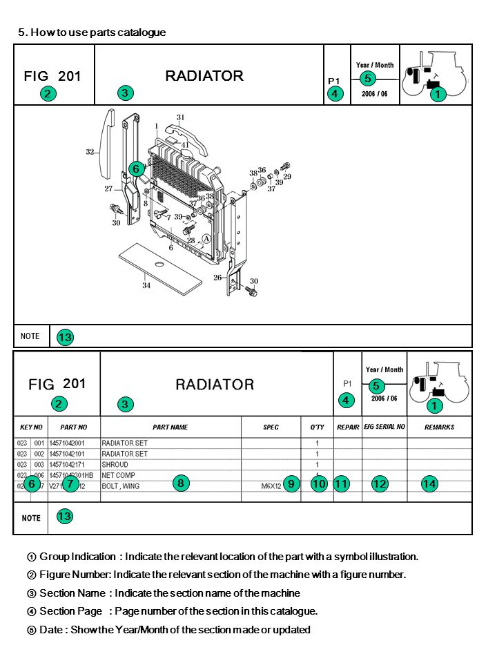 201 5. How to use parts catalogue ① Group Indication : Indicate the relevant location of the part with a symbol illustration. ② Figure Number: Indicat