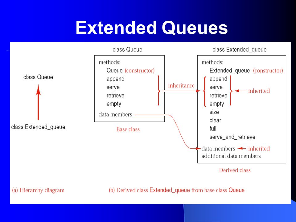 Initialization: Queue :: Queue( ) /* Post: The Queue is initialized to be empty.