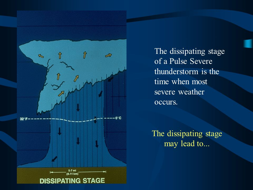 The dissipating stage of a Pulse Severe thunderstorm is the time when most severe weather occurs. The dissipating stage may lead to...