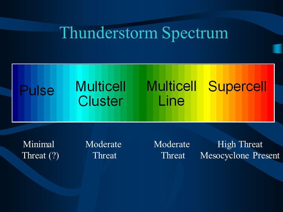 Severe Storm Generalities Evaluate the distribution of echoes on the radar display because certain organized patterns contain hot spots where the likelihood of severe storm development is the most favorable.