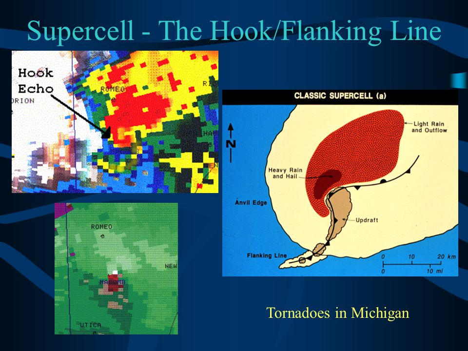 Supercell - The Hook/Flanking Line Tornadoes in Michigan