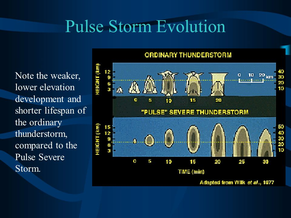Pulse Storm Evolution Note the weaker, lower elevation development and shorter lifespan of the ordinary thunderstorm, compared to the Pulse Severe Sto
