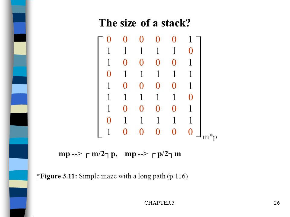 CHAPTER 326 000001 111110 100001 011111 100001 111110 100001 011111 100000 *Figure 3.11: Simple maze with a long path (p.116) The size of a stack? m*p