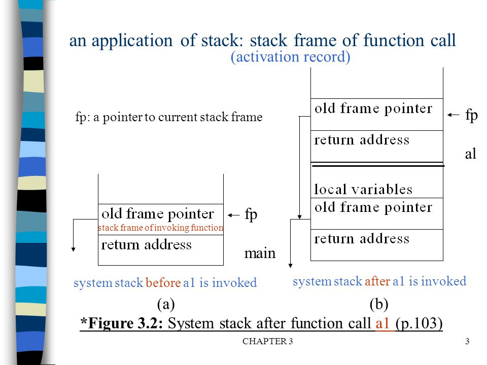 CHAPTER 34 structure Stack is objects: a finite ordered list with zero or more elements.