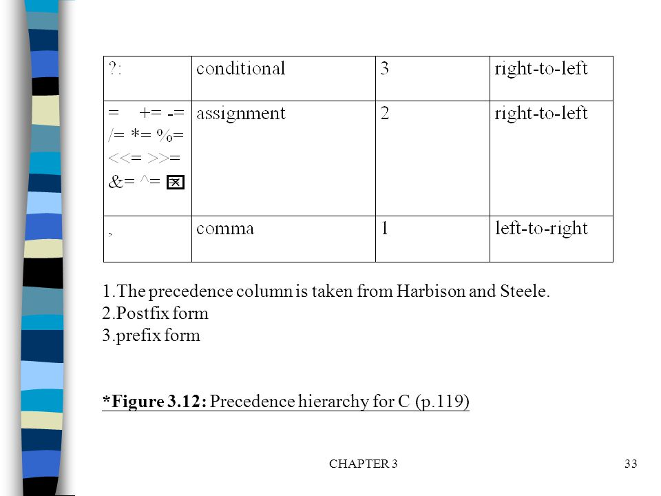 CHAPTER 333 1.The precedence column is taken from Harbison and Steele. 2.Postfix form 3.prefix form *Figure 3.12: Precedence hierarchy for C (p.119)