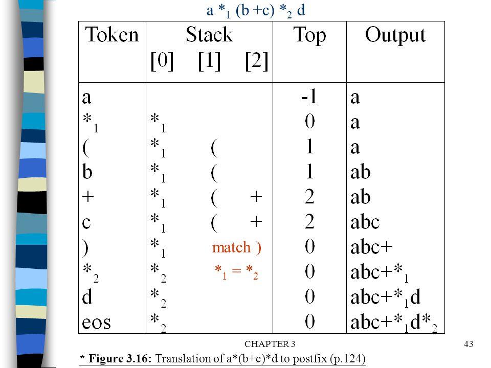 CHAPTER 343 * Figure 3.16: Translation of a*(b+c)*d to postfix (p.124) a * 1 (b +c) * 2 d match ) * 1 = * 2