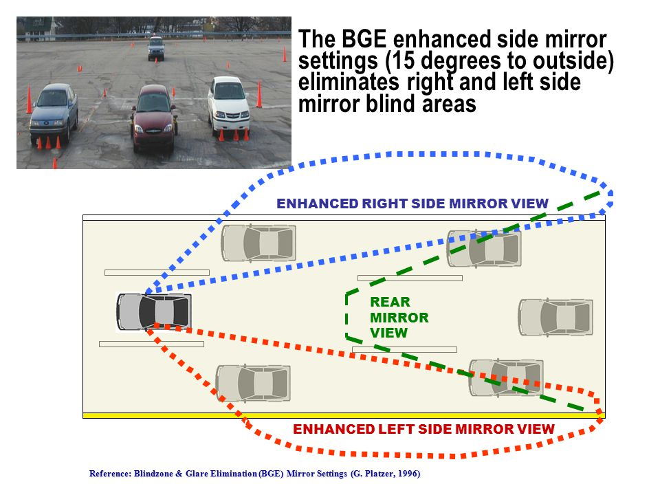 The BGE enhanced side mirror settings (15 degrees to outside) eliminates right and left side mirror blind areas Reference: Blindzone & Glare Eliminati