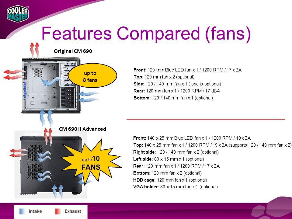 Features Compared (fans) Original CM 690 CM 690 II Advanced Front: 120 mm Blue LED fan x 1 / 1200 RPM / 17 dBA Top: 120 mm fan x 2 (optional) Side: 120 / 140 mm fan x 1 ( one is optional) Rear: 120 mm fan x 1 / 1200 RPM / 17 dBA Bottom: 120 / 140 mm fan x 1 (optional) Front: 140 x 25 mm Blue LED fan x 1 / 1200 RPM / 19 dBA Top: 140 x 25 mm fan x 1 / 1200 RPM / 19 dBA (supports 120 / 140 mm fan x 2) Right side: 120 / 140 mm fan x 2 (optional) Left side: 80 x 15 mm x 1 (optional) Rear: 120 mm fan x 1 / 1200 RPM / 17 dBA Bottom: 120 mm fan x 2 (optional) HDD cage: 120 mm fan x 1 (optional) VGA holder: 80 x 15 mm fan x 1 (optional) up to 10 FANS up to 8 fans
