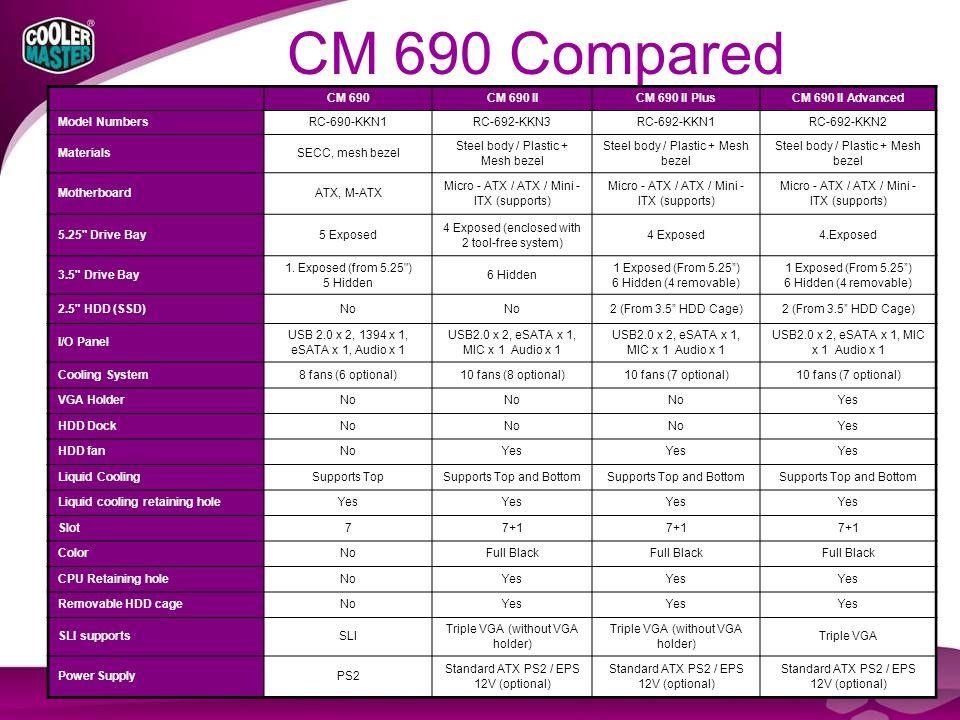 CM 690 Compared CM 690CM 690 IICM 690 II PlusCM 690 II Advanced Model NumbersRC-690-KKN1RC-692-KKN3RC-692-KKN1RC-692-KKN2 MaterialsSECC, mesh bezel Steel body / Plastic + Mesh bezel MotherboardATX, M-ATX Micro - ATX / ATX / Mini - ITX (supports) 5.25 Drive Bay5 Exposed 4 Exposed (enclosed with 2 tool-free system) 4 Exposed4.Exposed 3.5 Drive Bay 1.