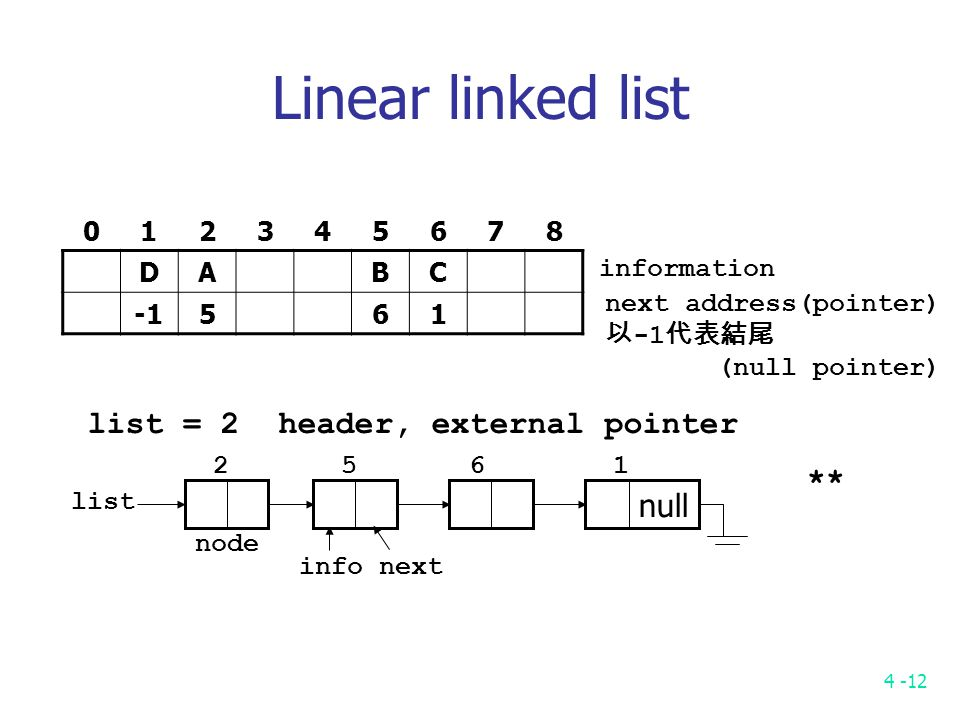 4 -12 Linear linked list 012345678 DABC 561 information next address(pointer) 以 -1 代表結尾 (null pointer) list = 2 header, external pointer null list node info next 2 5 6 1 **