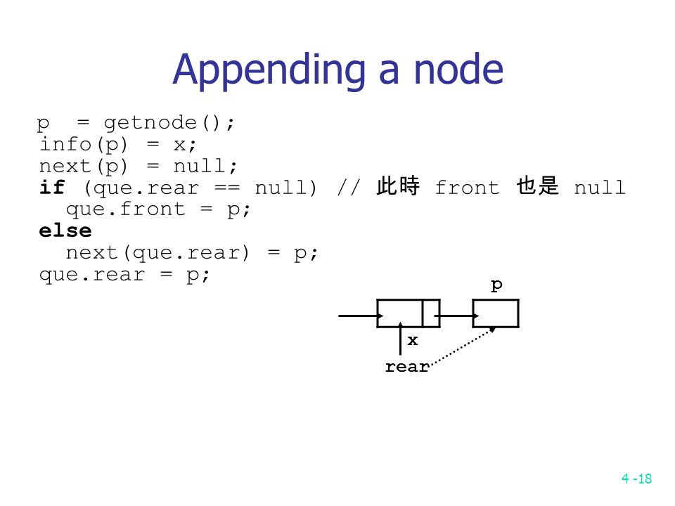 4 -18 p rear x Appending a node p = getnode(); info(p) = x; next(p) = null; if (que.rear == null) // 此時 front 也是 null que.front = p; else next(que.rear) = p; que.rear = p;